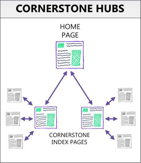 cornerstone page authority - How to Use Cornerstone Content Pieces to bring Non-Stop Traffic to Your Blog