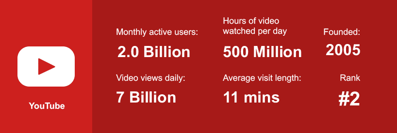 youtube user statistics 2020 - How Your YouTube Channel Can Help Your Business Grow