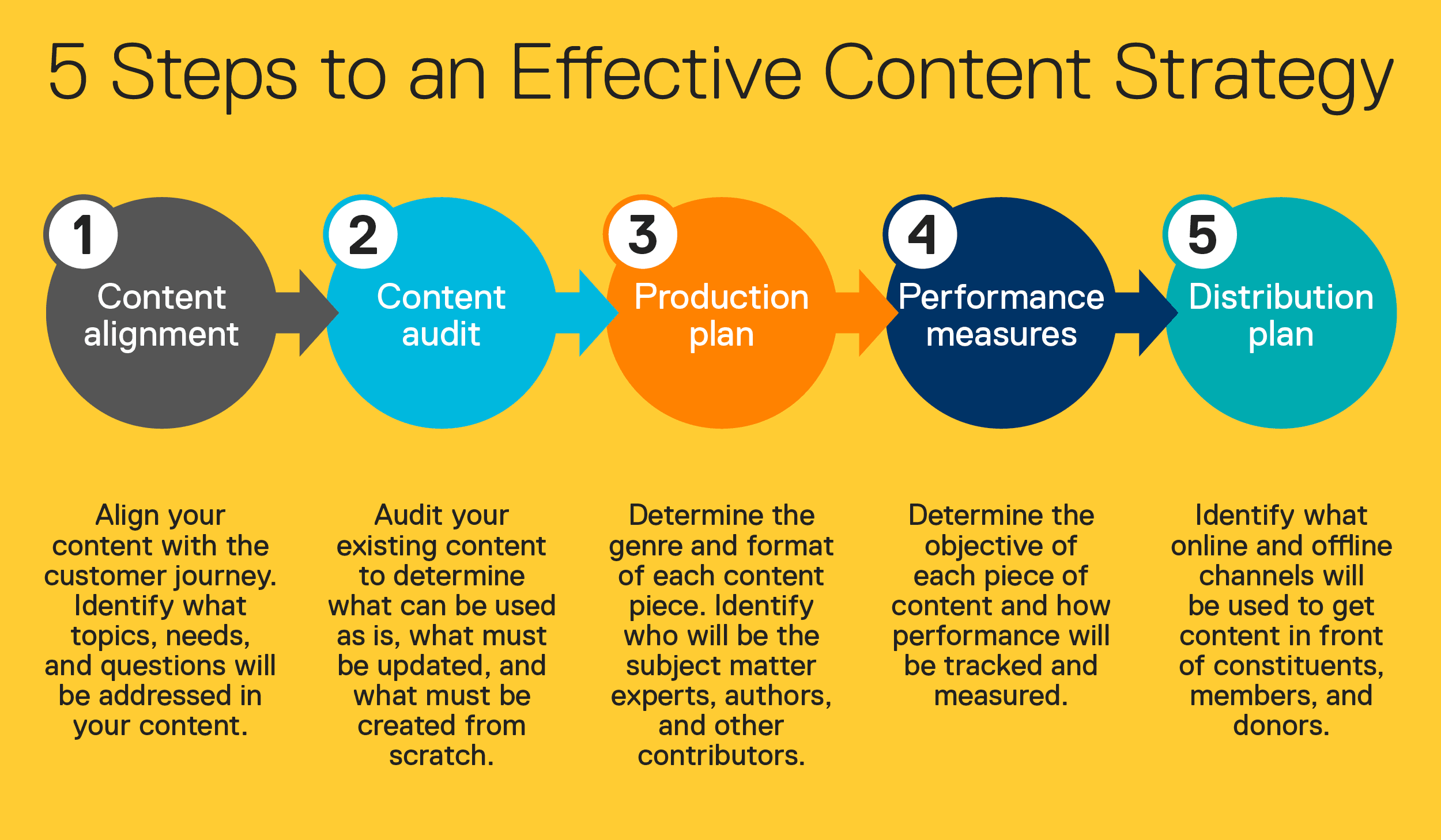 5 steps to an effective content strategy for your business - How to Build an Online Presence from Nothing