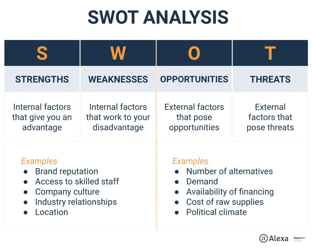 swot competitive analysis - How to Build an Online Presence from Nothing