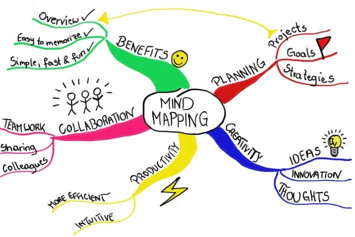 mind mapping - How To Start Growing A Customer Base For Your Business
