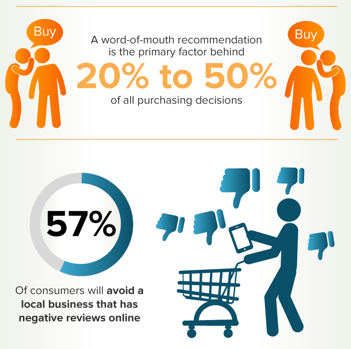 word of mouth review - How To Start Growing A Customer Base For Your Business