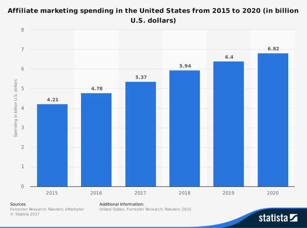 affiliate marketing spending usa statistics 2020 - 9 Effective Affiliate Marketing Strategies to Try in 2021