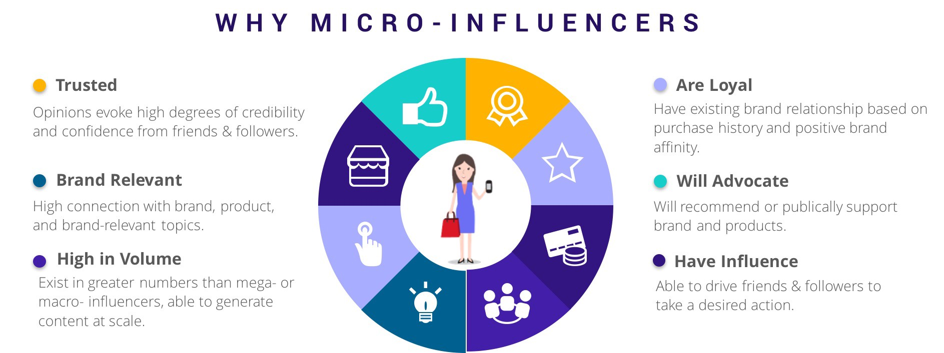 why micro Influencers - 9 Effective Affiliate Marketing Strategies to Try in 2021