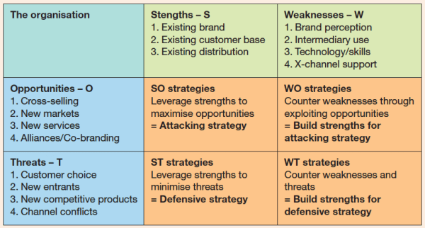 swot analysis for startups - 4 Tips to Master the Mindset of a First Time Entrepreneur