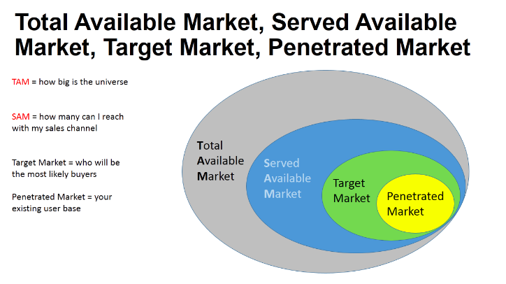 tam sam target penetrated market - 4 Tips to Master the Mindset of a First Time Entrepreneur
