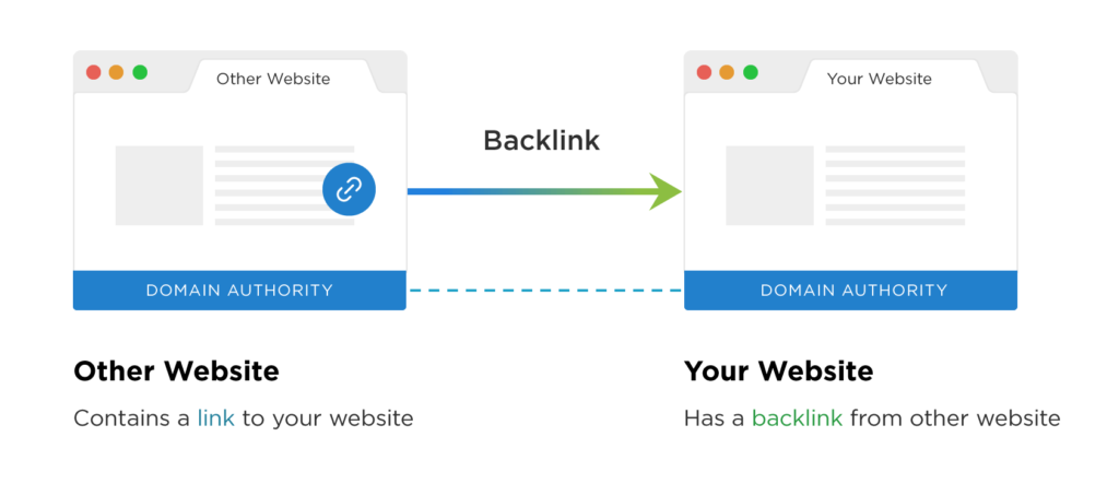 importance of backlinks and linking back to your website 1024x443 - 6 Ways to Improve SEO Rankings in 2021