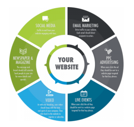 imporrtance of website retargeting - How To Create Web Branding that Converts?