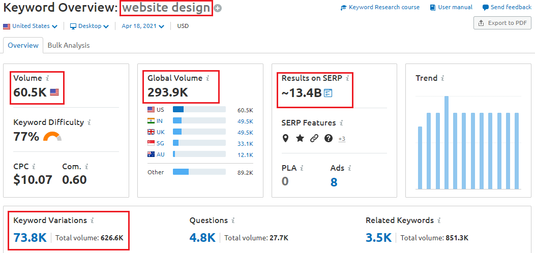 niche keyword research analysis - How To Create Web Branding that Converts?