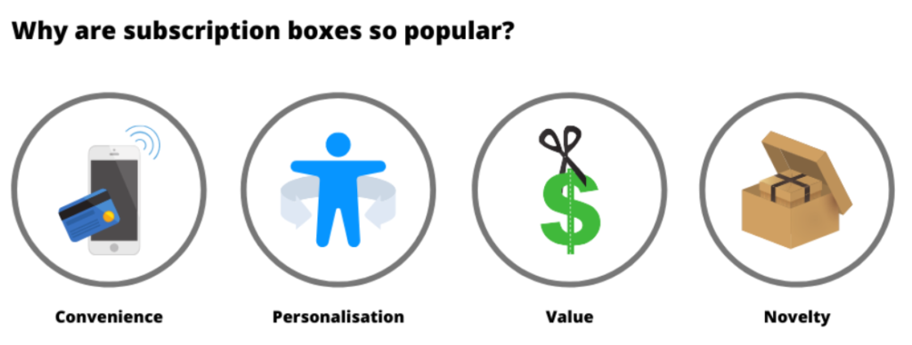 why subscription boxes are popular 1024x388 - 5 ECommerce Niches Booming in 2021