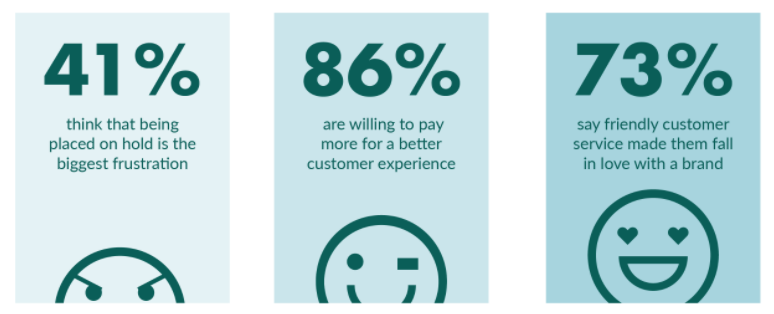 brand customer service perception experience - How to Create a Brand that Customers Trust