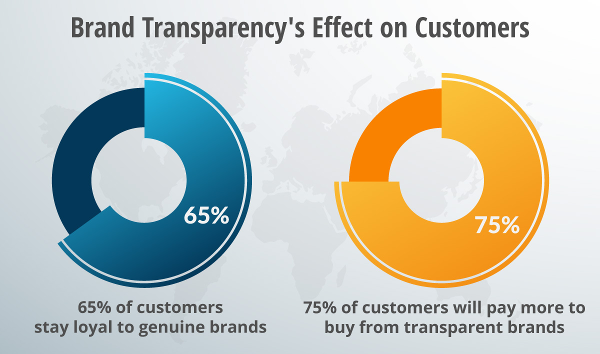 brand transparency on customers - How to Create a Brand that Customers Trust